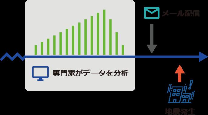 地震予言、com